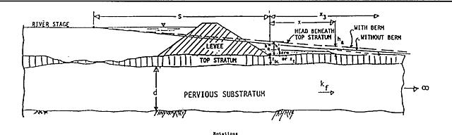 MRC Staff Study on Berm Design