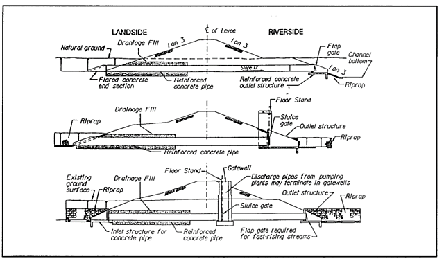 Publication of EM-1110-2-1913, Design and Construction of Levee
