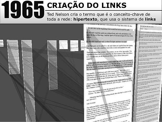 1965- Criação do Links