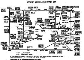 1969- ARPANET