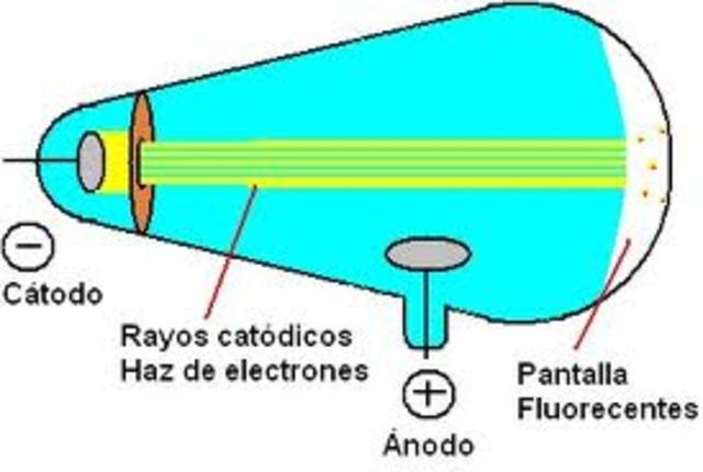 Rayos catodicos