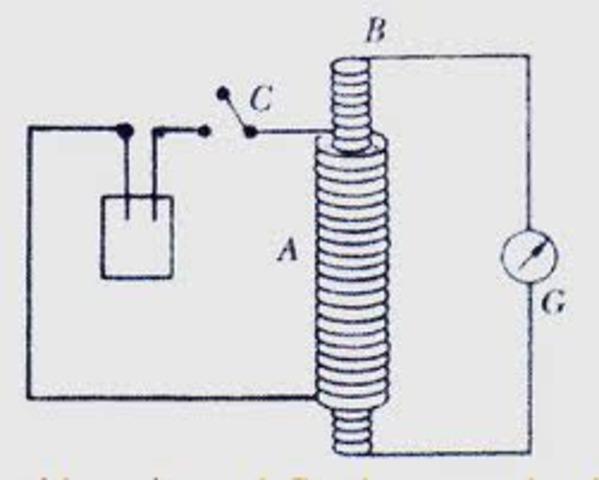 Ley de inducción magnetica y base de los generadores eléctricos