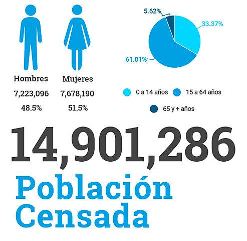 Datos de la población Guatemalteca