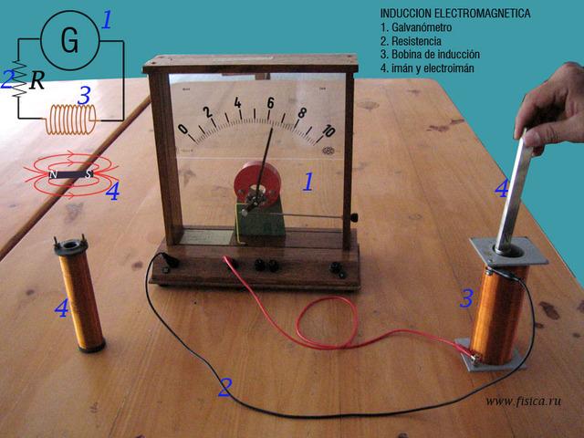 Ley de induccion magnetica