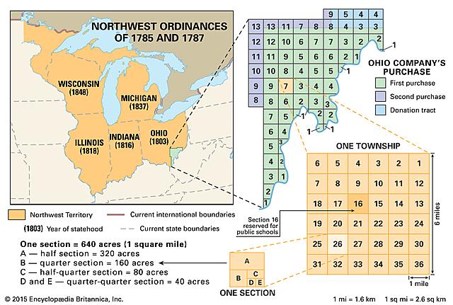 The Ordinance of 1785