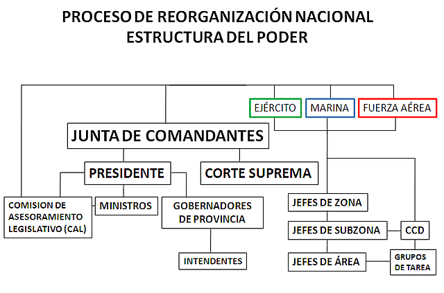 10.Se organizo el consejo real de Castilla