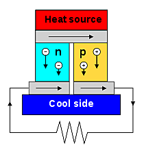 German scientist Thomas Johann Seebeck discovered thermoelectricity