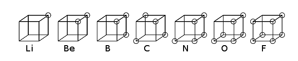 Modelo del átomo cúbico de Lewis