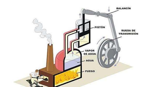 Creación de máquinas de vapor
