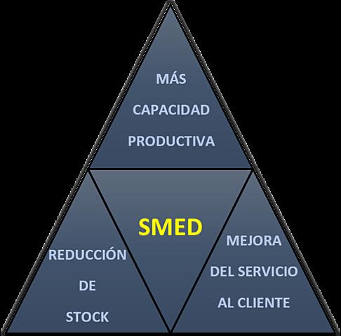 Creación de SMED