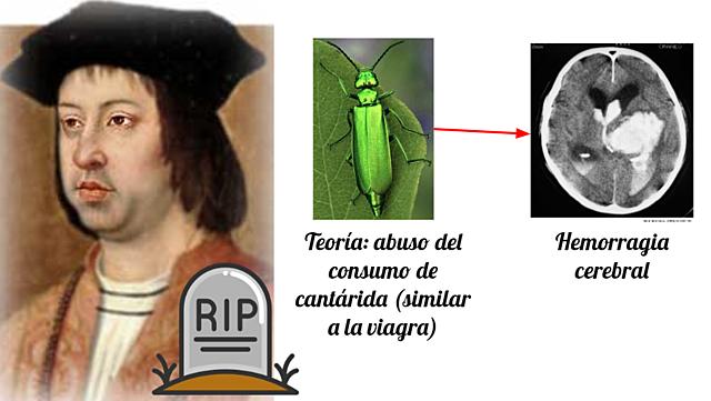 Muerte de Fernando de Aragón