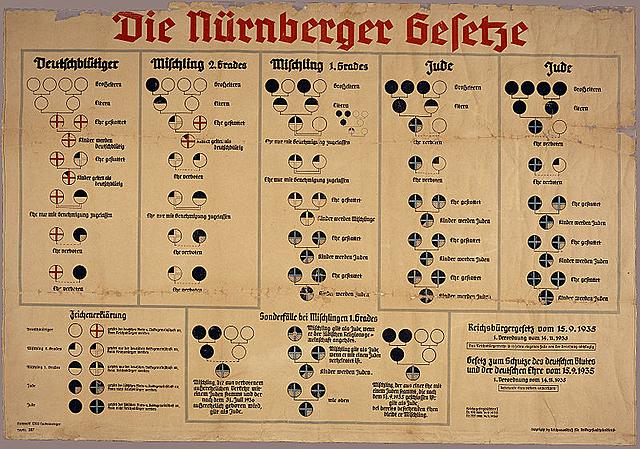 Nuremberg Laws enacted