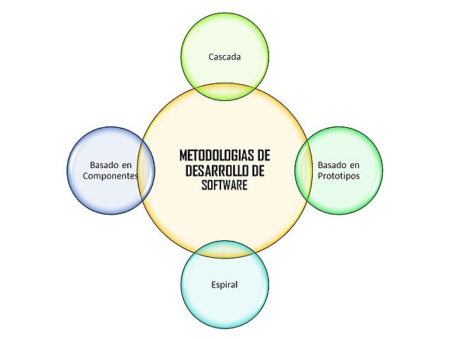 Nuevas metodologías