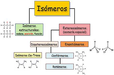 Isómeros