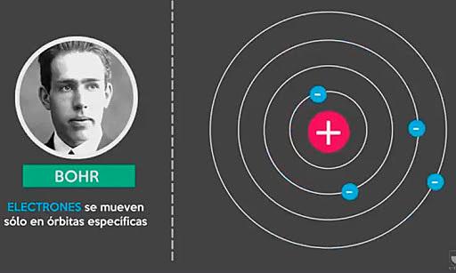Módelo atómico de Bohr