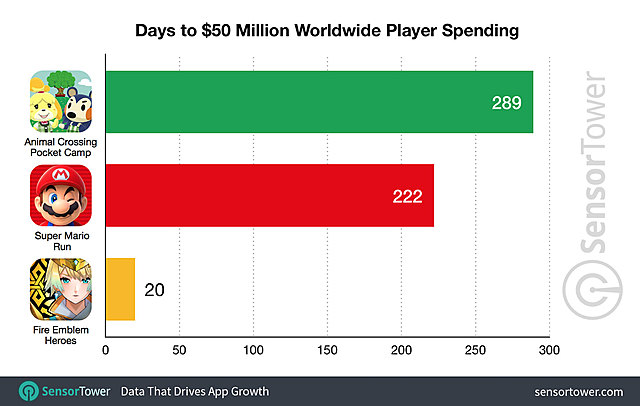 Pocket Camp Revenue Has Reached $50 Million Worldwide