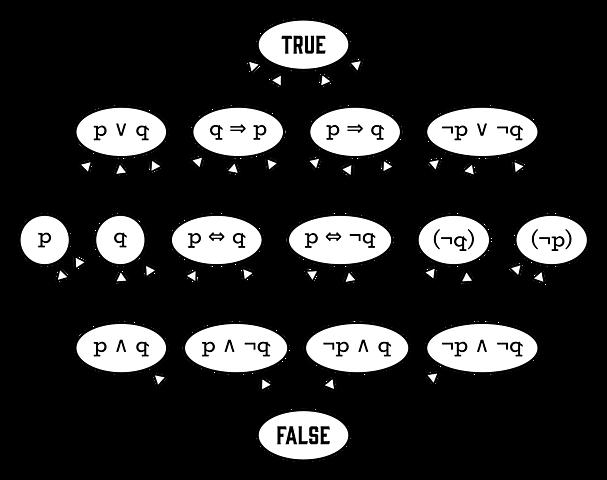1847: El año de las álgebras booleanas