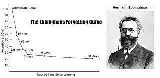 Hermann Ebbinghaus y la memoria