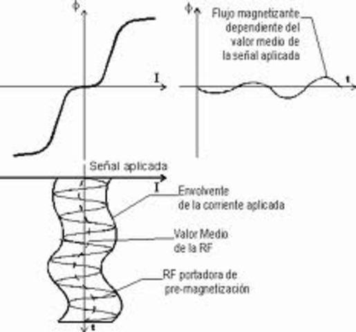 La premagnetización de alta frecuencia