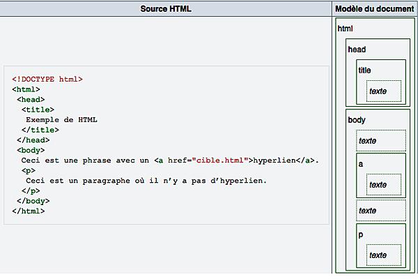 creation du language HTML