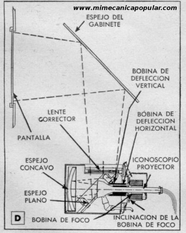 Televisión Electromecanica