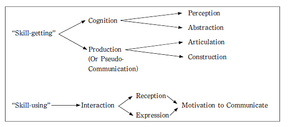 """Rivers proposes methodological distinction between """"skill-getting"""" and """"skill-using"""" activities."""