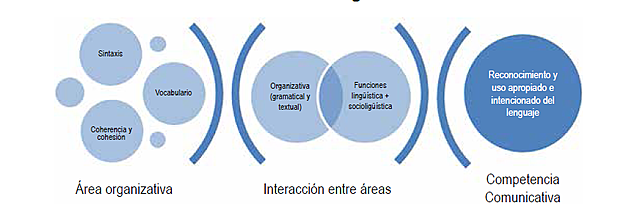 Maturana proposes a definition for Communicative Competence.