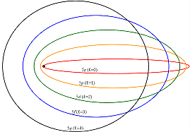 Modelo atómico de Sommerfield.