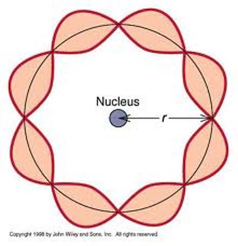 ¿Cómo se comporta un electrón?
