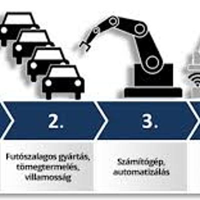 Ipari forradalom 4.0 timeline