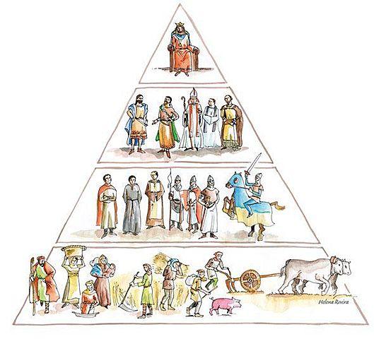 FEUDALISMO (Siglo IX-XV)