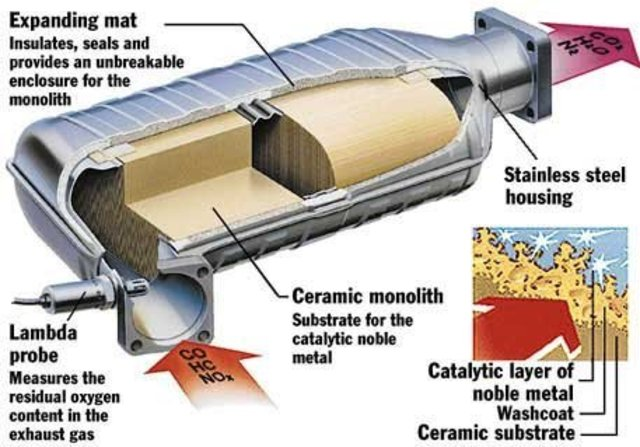 •Catalytic convertors introduced on cars