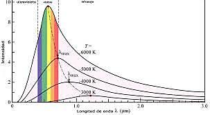 Orígenes de la teoría cuántica. Naturaleza de la luz.