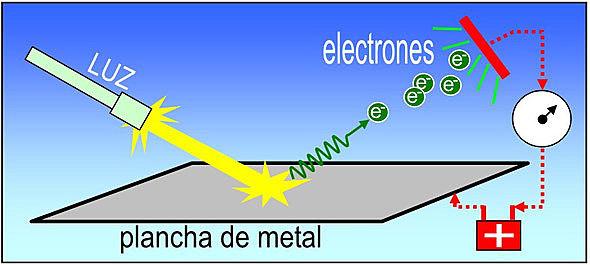 Efecto Fotoeléctrico- Einstein