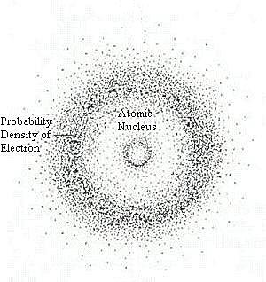 Quantum-Mechanical Model