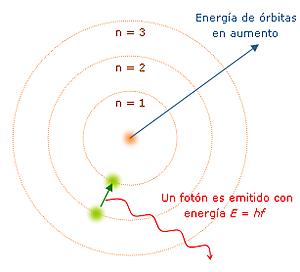 Teoría cuántica actual.