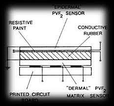 HA Enst publica un trabajo sobre sensores táctiles MH-1
