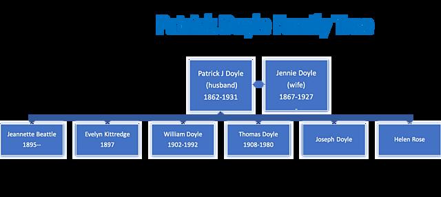 Patrick J Doyle Family Tree
