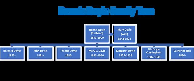 Dennis Doyle Family Tree
