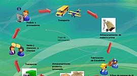 La evolución del concepto de la cadena de suministros. timeline