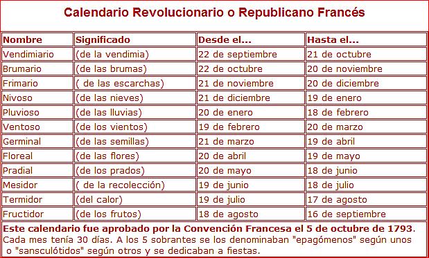 Se crea el Calendario Revolucionario