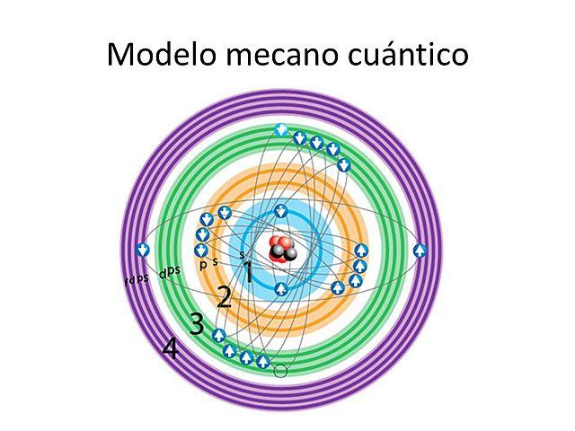 MODELO MECÁNICO CUÁNTICO