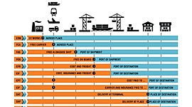 INCOTERMS timeline