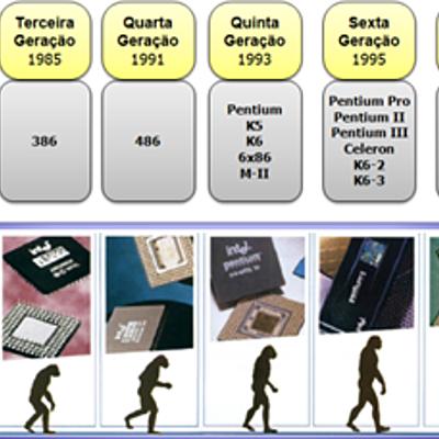 Evolução dos microprocessadores timeline