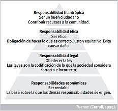 Pirámide de Responsabilidades Empresariales