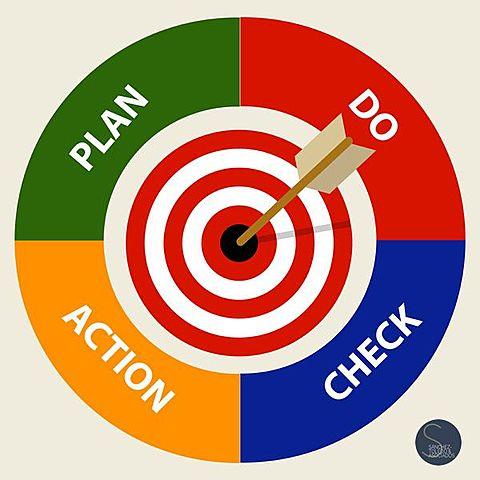 Ciclo de Mejoramiento PDCA