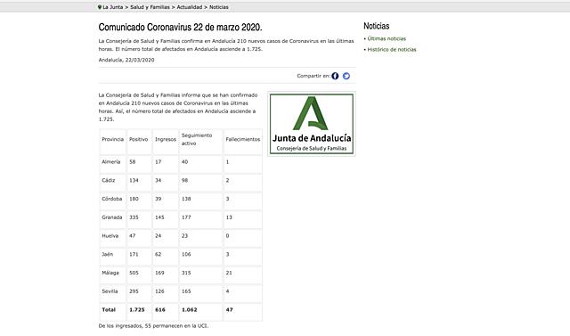 22 de marzo:Comunicado Coronavirus 22 de marzo 2020.