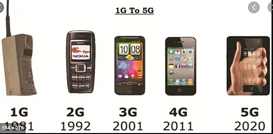 Redes 1G, 2G, 3G