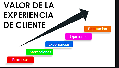 Experiencias del cliente.