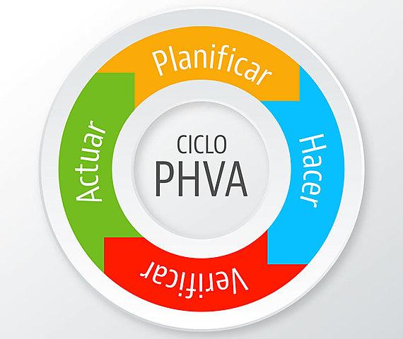 Ciclo PHVA
